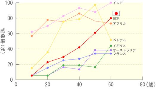 ピロリ菌の国別/年代別の感染率