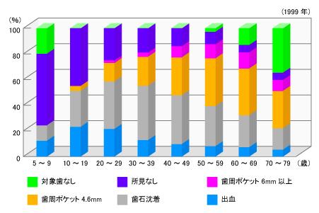 日本人と歯周病-年齢階級別-